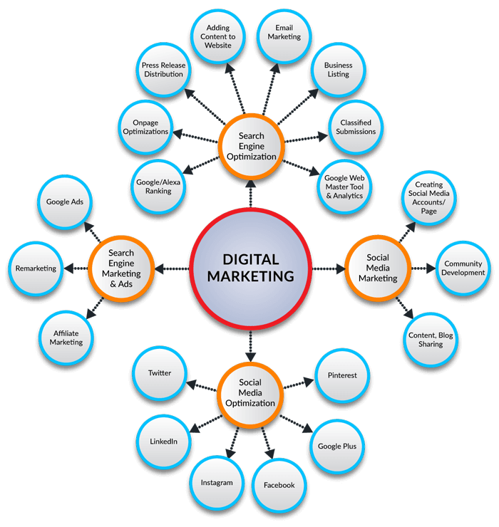 Certified Professional DIgital Marketing Course offered by Digitalkal